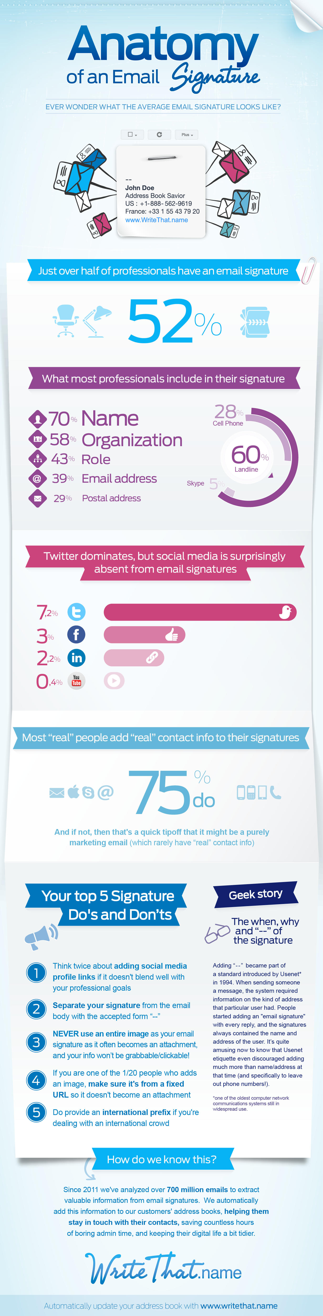 Email Signatures Infographic